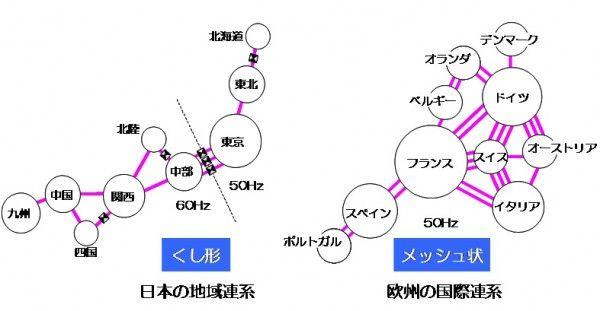 日本の電力網が「くし形」である理由-「電力会社の陰謀で連系が弱い」は本当か? – アゴラ