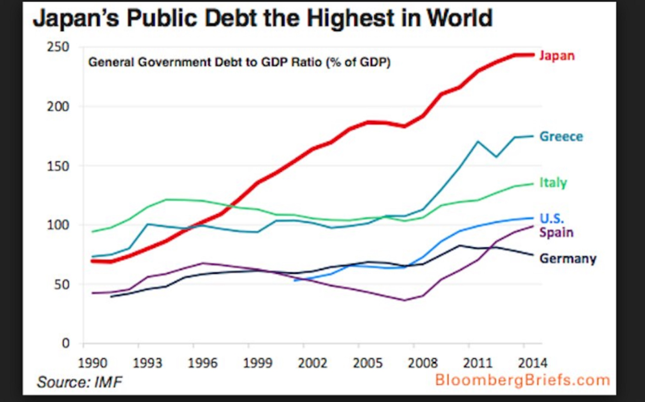160504Debt-to-GDP