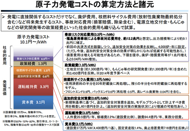 (http://www.enecho.meti.go.jp/committee/council/basic_policy_subcommittee/mitoshi/cost_wg/006/pdf/006_05.pdf より)