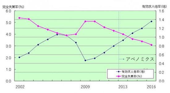 図1 完全失業率と有効求人倍率の推移