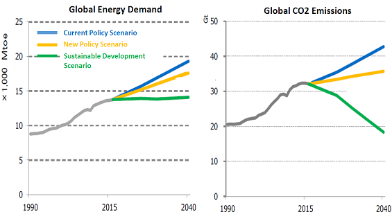 Source: IEA World Energy Outlook 2017