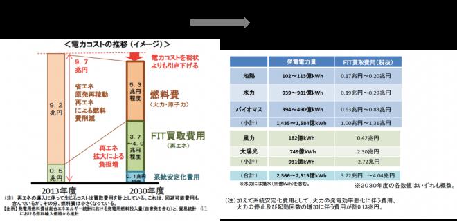 (資源エネルギー庁http://www.enecho.meti.go.jp/committee/council/basic_policy_subcommittee/#mitoshi より資料を抜粋して作成)