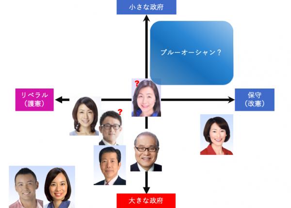 参院 選 大阪 情勢