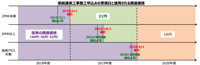 (https://www.meti.go.jp/press/2018/12/20181205004/20181205004.html リンクより)