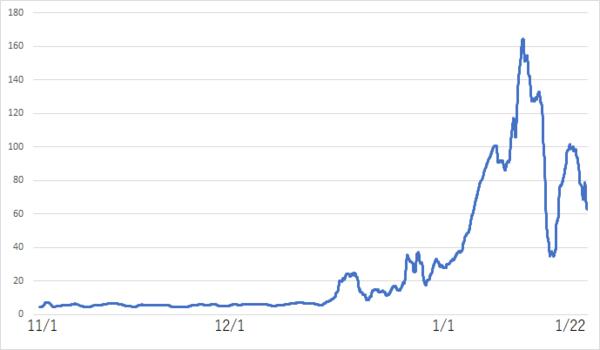 JEPXシステムプライスの推移(円/kWh)