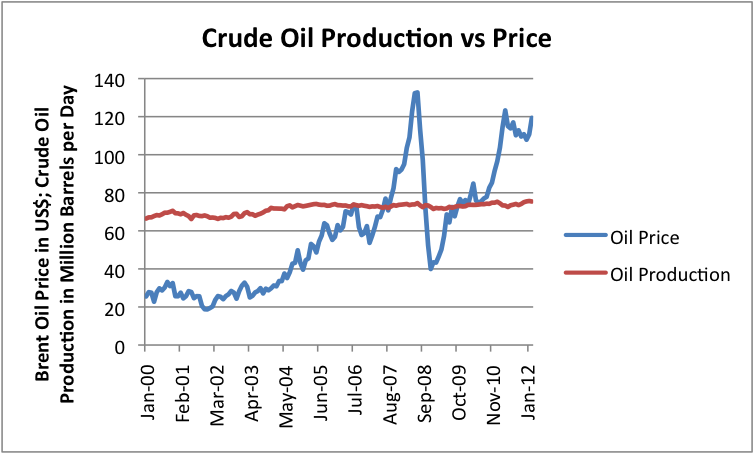 crude-oil-production-vs-price (1)