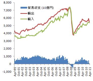貿易収支の推移(季節調整済)