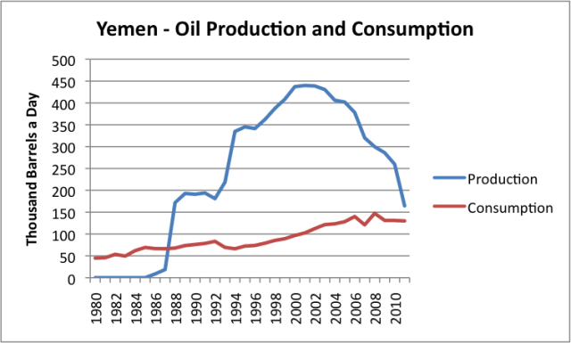 yemen-oil-production-and-consumption
