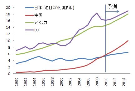 世界の名目GDPの推移