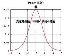 ハバード曲線
