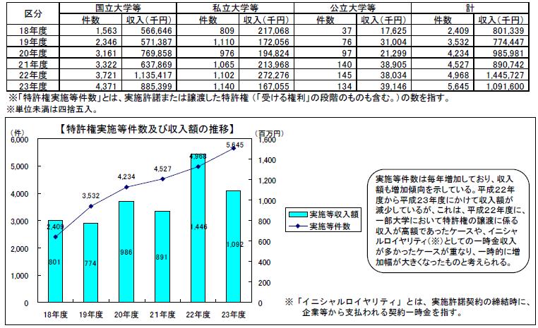 日本 特許権収入