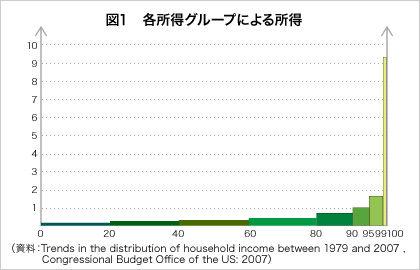 アメリカの所得分布