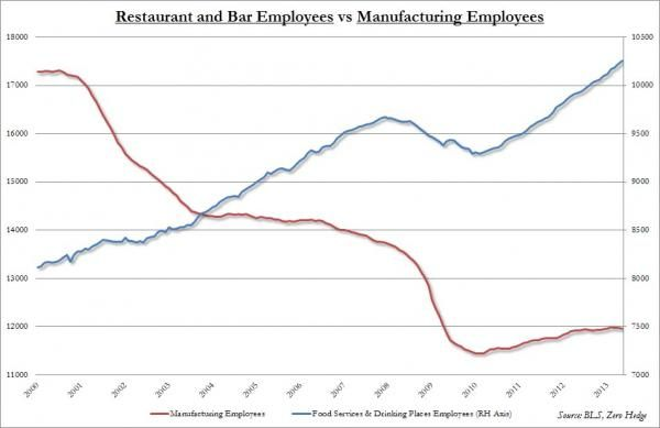 Bar and Service vs Mfg Jobs_0