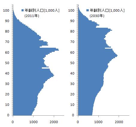 年齢別人口の推移