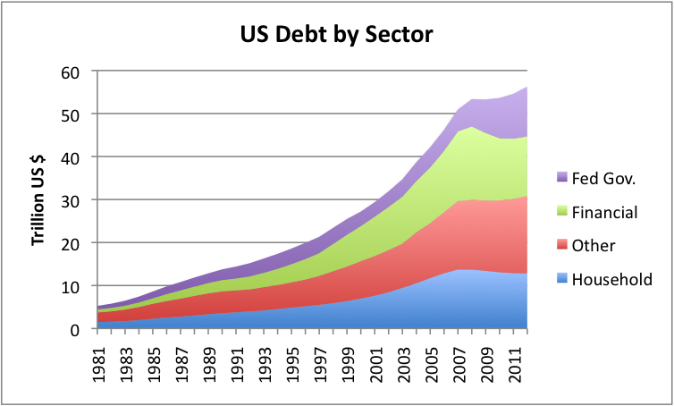 us-debt-by-sector-dec-2012