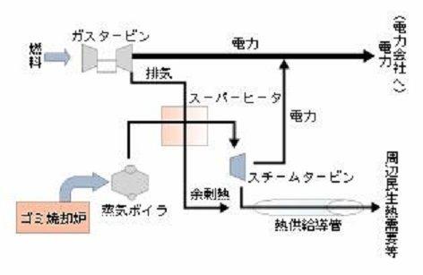 ゴミ発電システム-2
