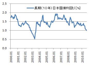 長期国債(10年)新発債流通利回の推移