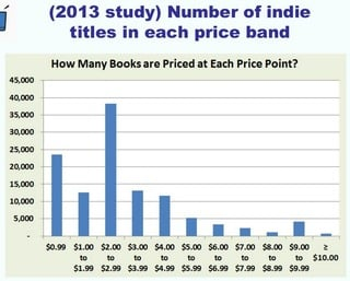New Smashwords Survey Helps Authors Sell More eBooks-9