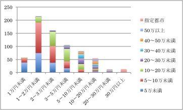 政務調査費コラムデータ1