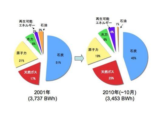 20110122143626アメリカ発電