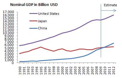IMF、名目GDPの推移、米国、日本、中国