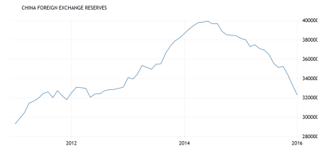 china-foreign-reserves-e1456752083982 (1)