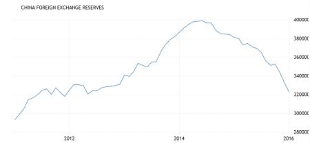 china-foreign-reserves-e1456752083982 (1)