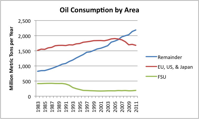 oil-consumption-by-area