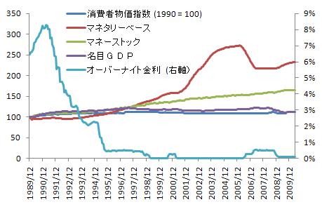 マネーと物価とGDPの関係