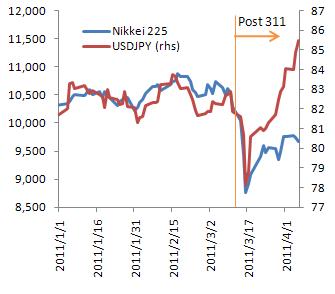 日経平均とドル円の推移