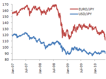 ドルとユーロの推移