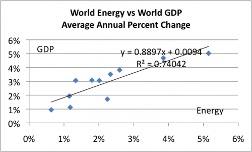 world-energy-vs-world-gdp-pct-change-e1343180165680