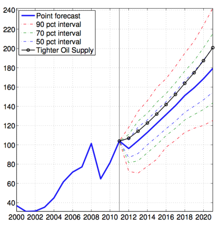 oil-price-forecast-with-error-bands
