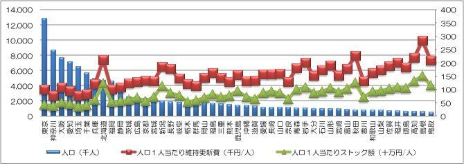 141030コラム グラフ2030