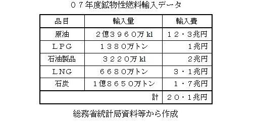 07年鉱物性燃料データ