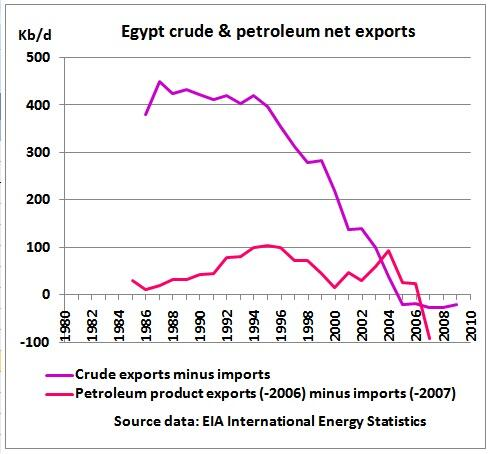 egypt oil export