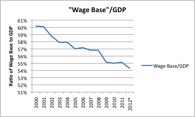 wage-base-divided-by-gdp