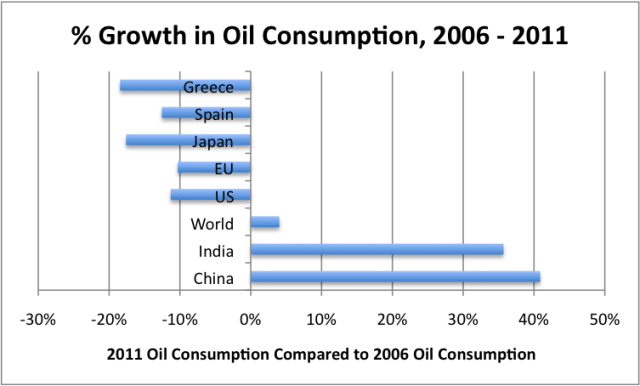 percentage-growth-in-oil-consumption