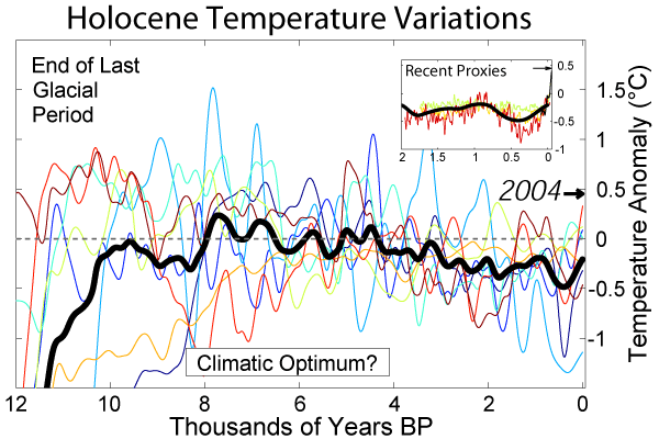 Holocene_Temperature_Variations