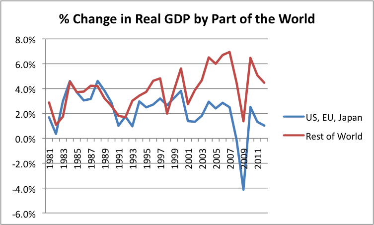 percent-change-in-real-gdp-by-part-of-the-world