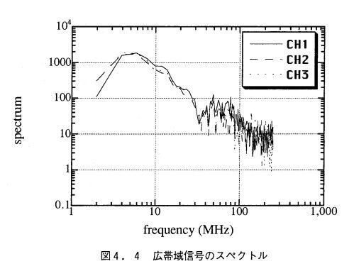 雷のスペクトラム(サンプリング周波数500MHz)