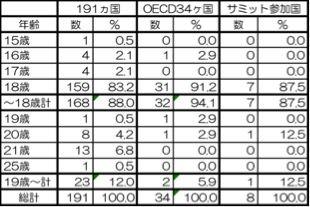 150305コラム 図表1