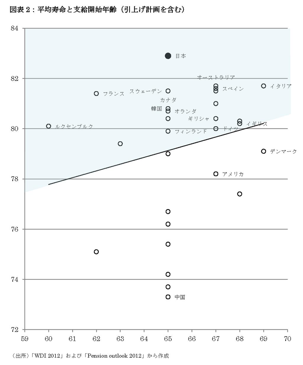 アゴラ第47回(図表2)