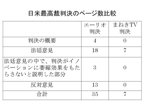 日米最高裁判決のページ数比較