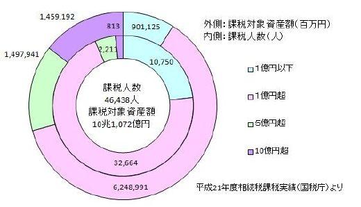 02_H21相続税