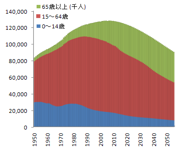 日本の年齢別人口の予測