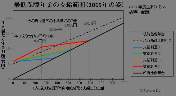 民主党・最低保障年金の支給範囲(2065年の姿):作成者・土居丈朗