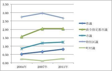 140701コラム 統一地方選挙における20代当選者率の推移