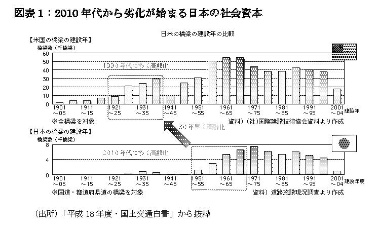 アゴラ第51回(図表1)