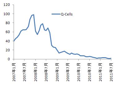Q-Cells株価
